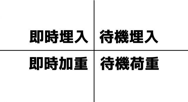 インプラントの術式の違い| 即時埋入 | 待機埋入 | 即時荷重 | 待機荷重